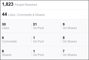"Although the ""People Reached"" may be a much larger number, shares show which posts really resonate with your audience."